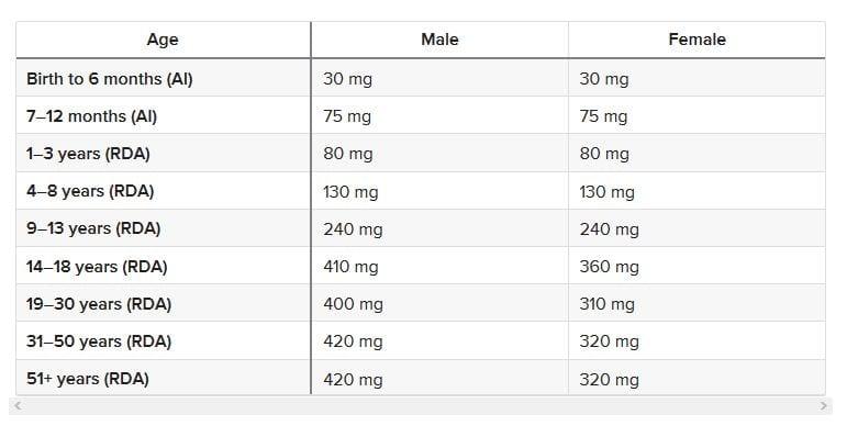 RDA Magnesium - Healthline